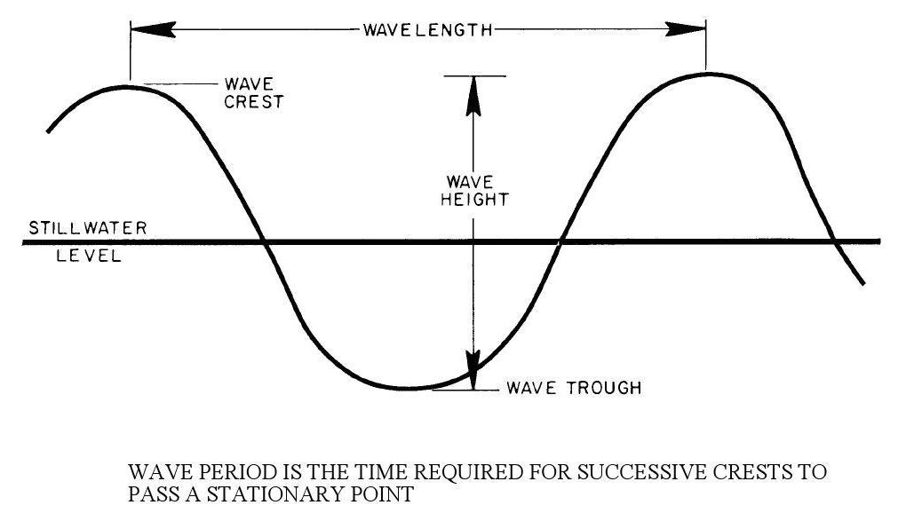 Figure 1 - Characteristics of Waves