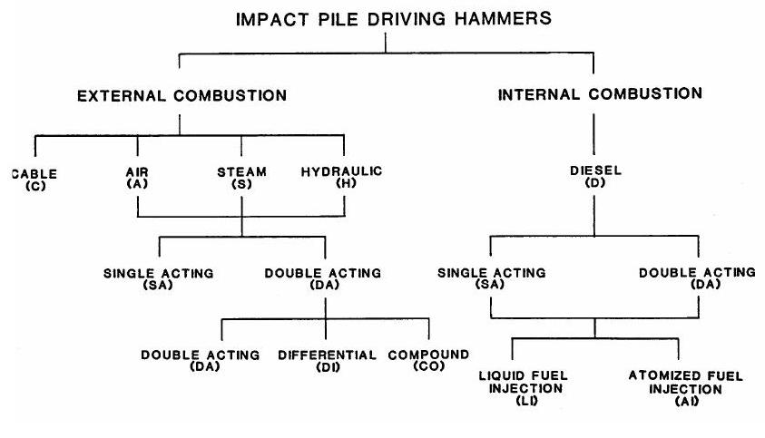 Figure 3-3 Impact Pile Driving Hammers
