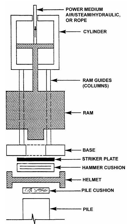 Figure 3-4 Basic Components of an External Combustion Hammer