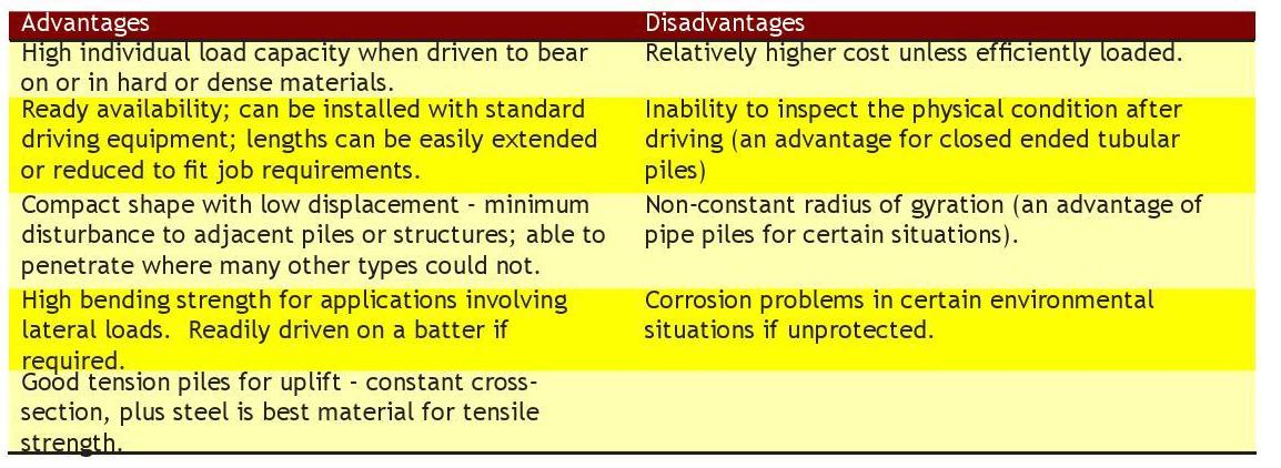 Table 2-2 Advantages and Disadvantages of Steel H-Piles