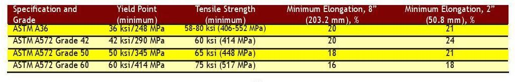 Table 2-3 Mechanical Properties of Steel Grades for H-Piles