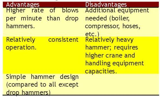 Chapter 3 - Installation Equipment - Pile Buck Magazine