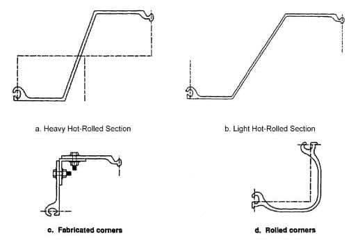 Figure 1-4: Typical Hot-Rolled Steel Sheet Piling