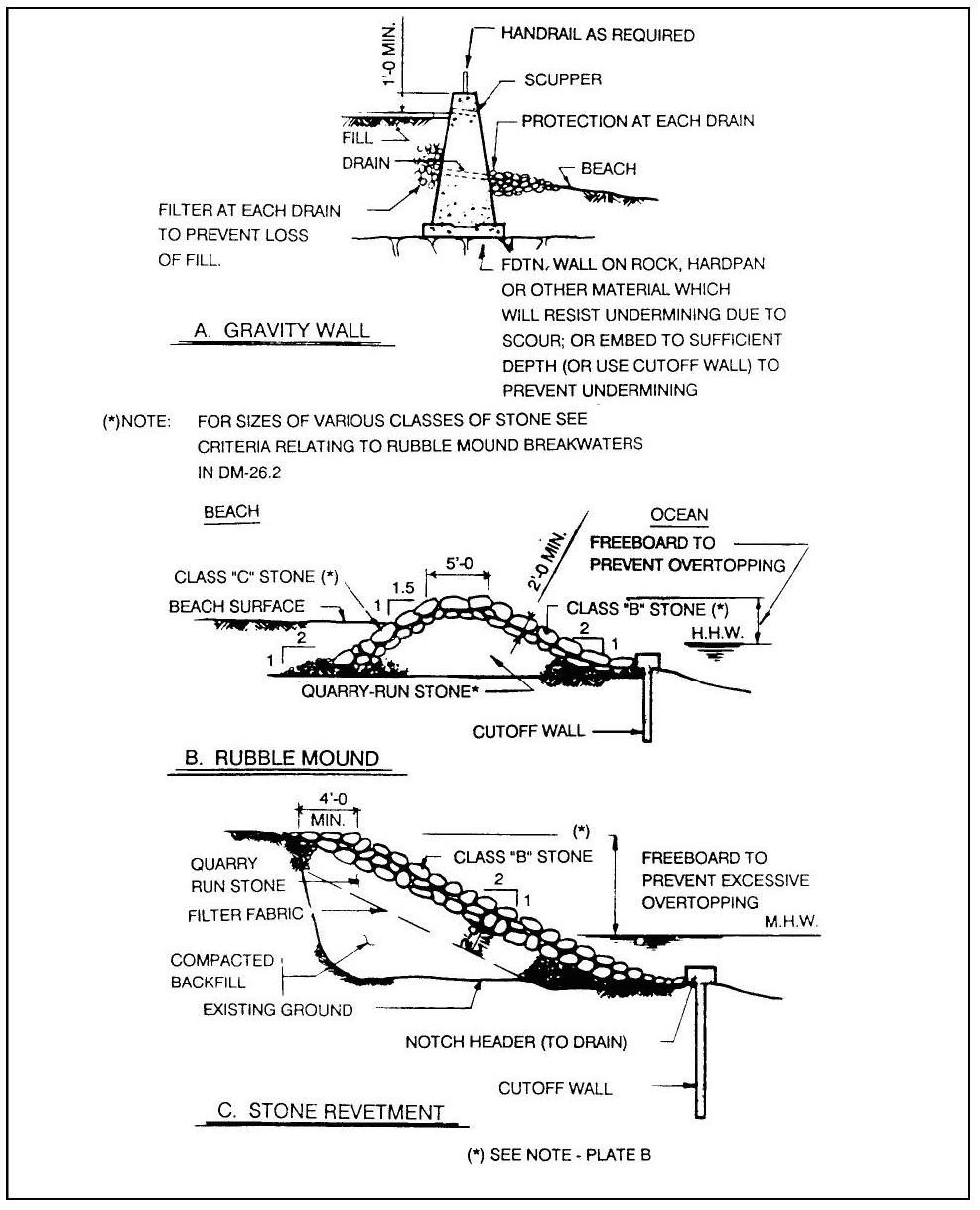 Figure 1 Types of Seawalls (Examples A thru C)