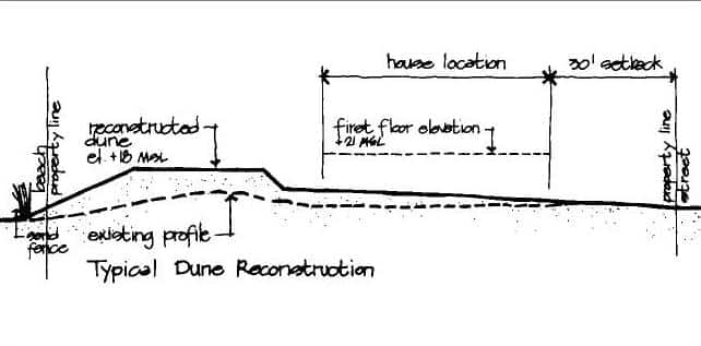 Figure 3-1. Typical dune reconstruction