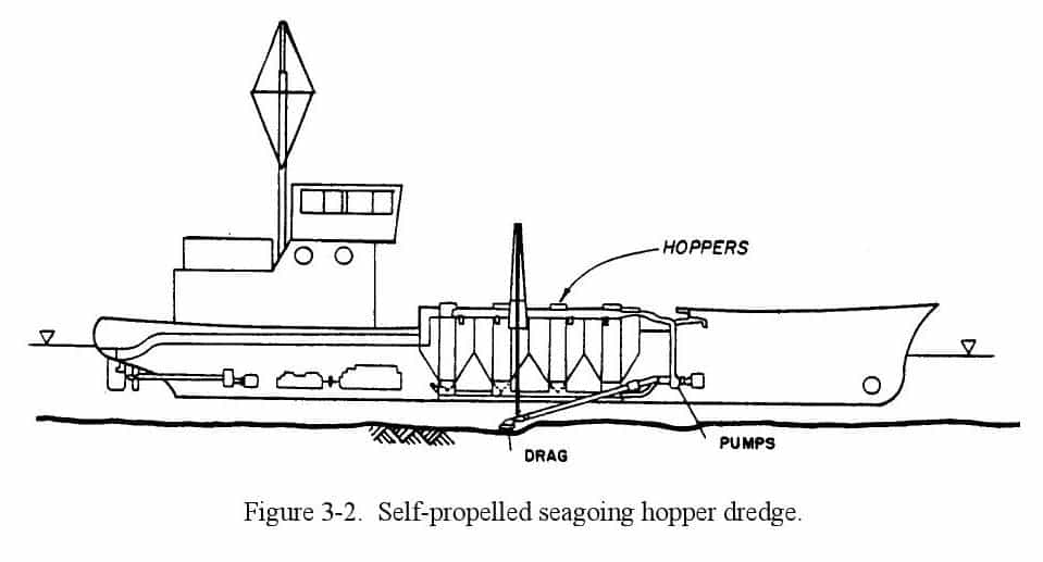 Figure 3-2. Self-propelled seagoing hopper dredge.