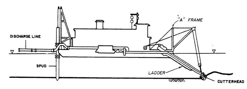 Figure 3-3. Hydraulic pipeline cutterhead dredge.