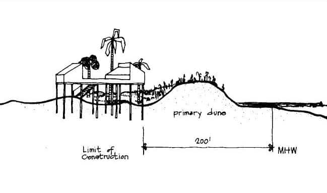Figure 3-3. Example of use of building setback requirements to locate structures behind the primary dune.