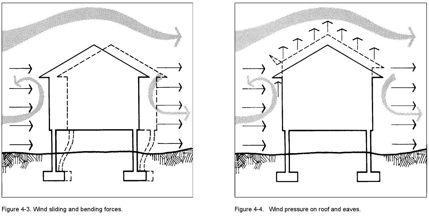 Figure4.3WindSLidingBendingForces