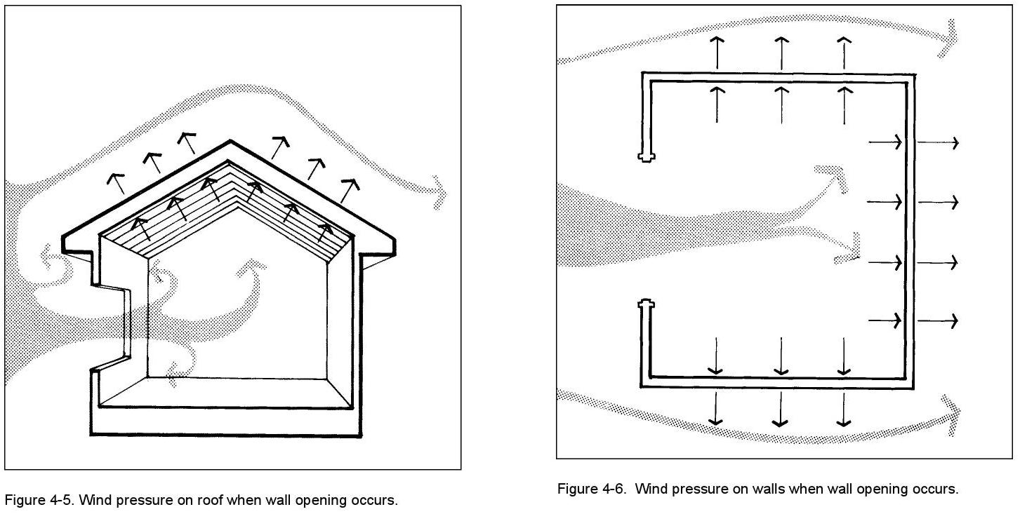 Figure4.5WindPressureRoof