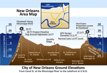 Vertical cross-section of New Orleans, showing maximum levee height of 23 feet (7 m) at the Mississippi River on the left and 17.5 feet (5 m) at Lake Pontchartrain on the right Photo credit: Alexdi at English Wikipedia