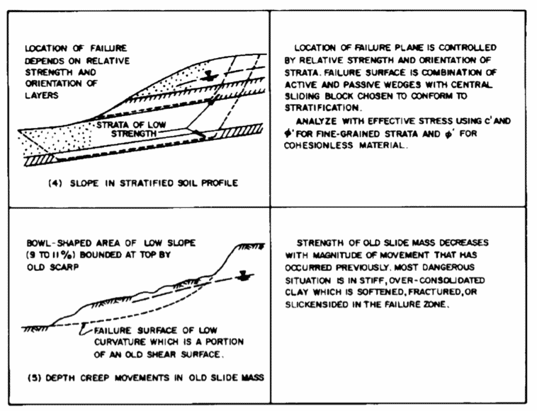 Chapter 8 - Slope Stability and Protection - Pile Buck Magazine